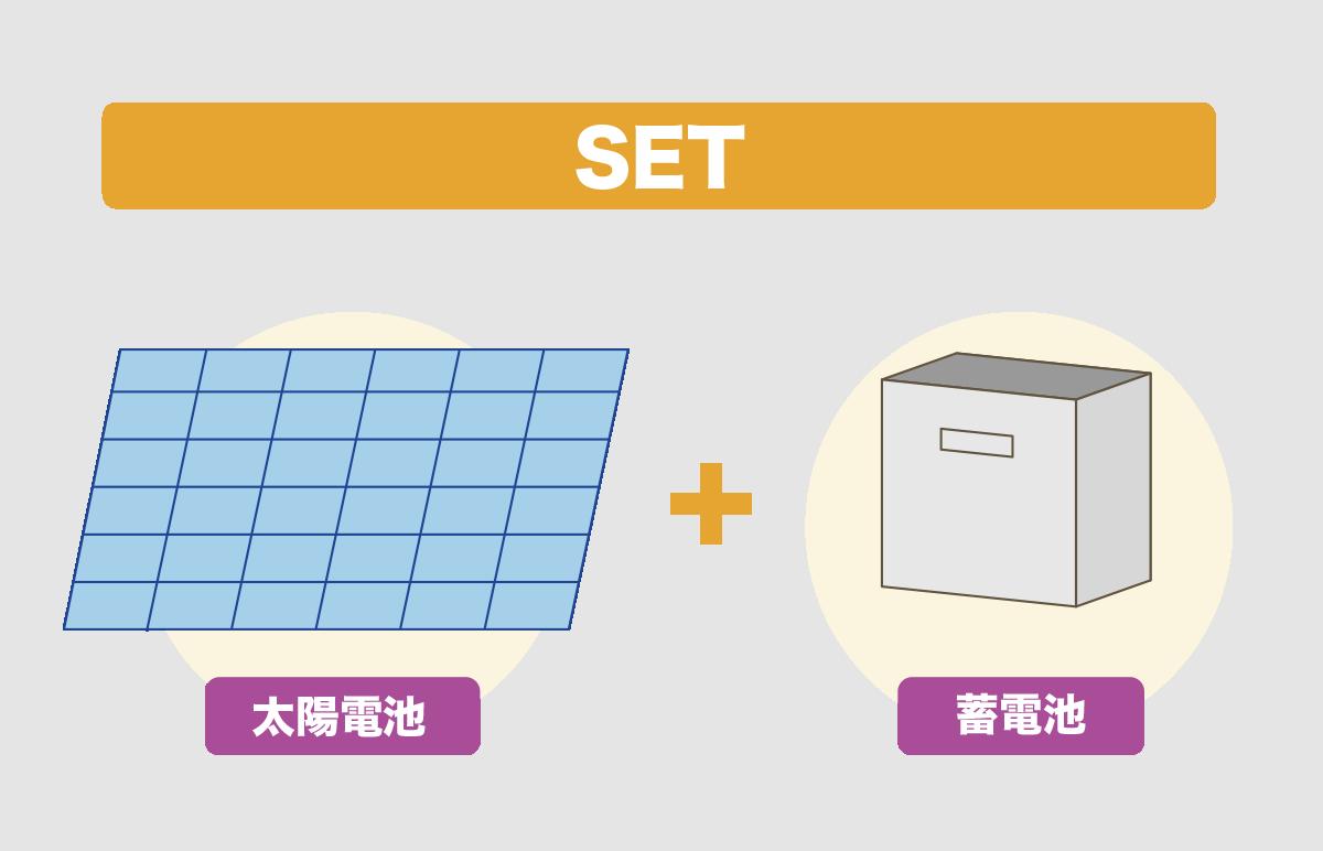 太陽光発電+蓄電池=自給自足の仕組み化