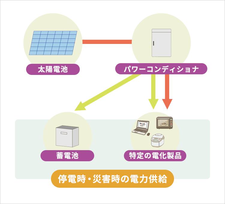 停電・災害時の電力供給ができる!